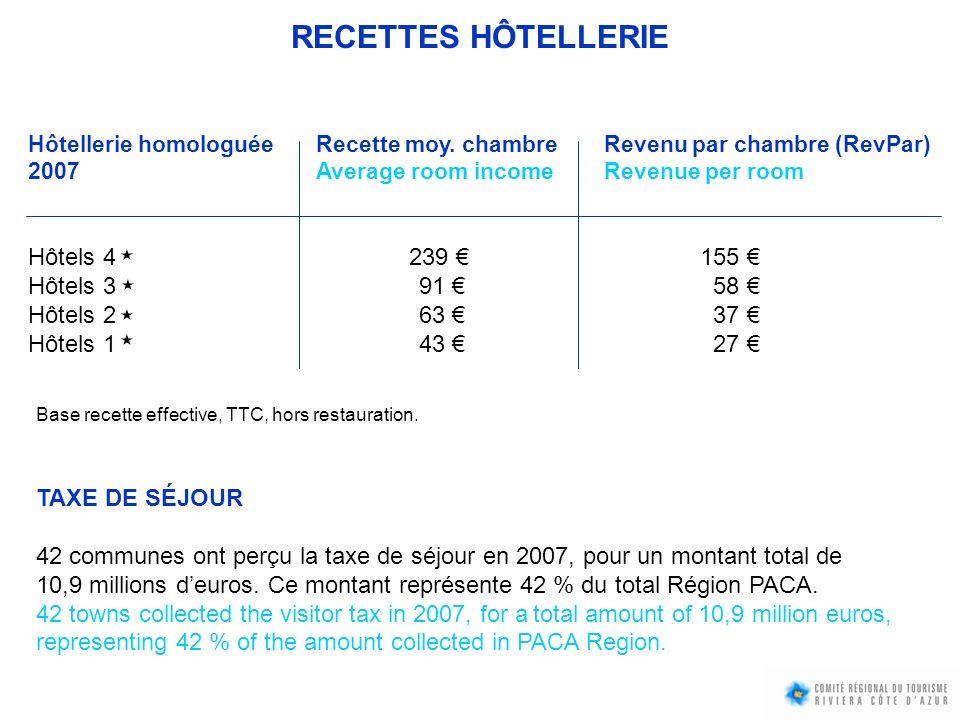 Hôtellerie homologuée Recette moy. chambre Revenu par chambre (RevPar) 2007Average room incomeRevenue per room Hôtels 4 239 155 Hôtels 3 91 58 Hôtels