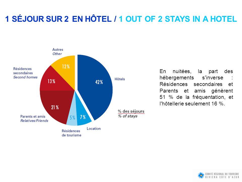 1 SÉJOUR SUR 2 EN HÔTEL / 1 OUT OF 2 STAYS IN A HOTEL En nuitées, la part des hébergements s'inverse : Résidences secondaires et Parents et amis génèr