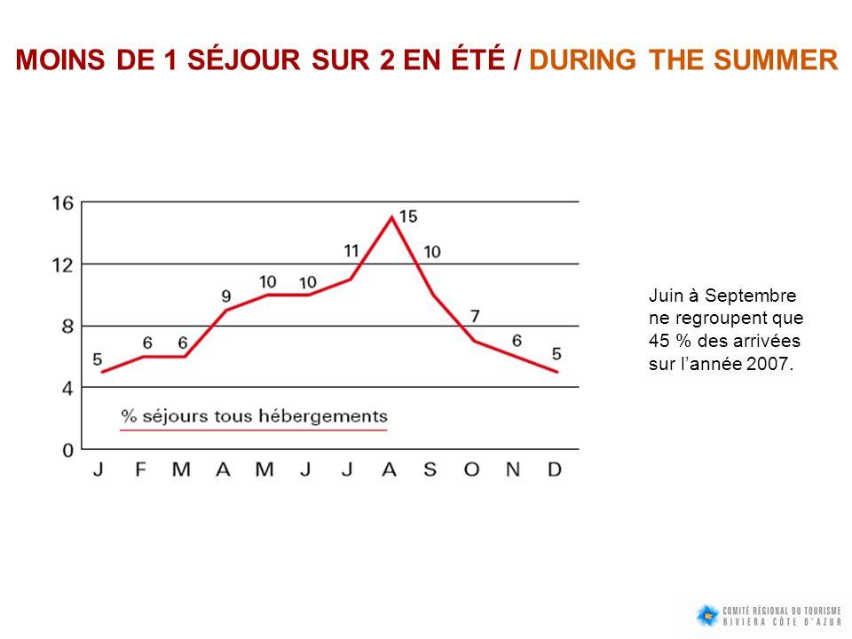MOINS DE 1 SÉJOUR SUR 2 EN ÉTÉ / DURING THE SUMMER Juin à Septembre ne regroupent que 45 % des arrivées sur lannée 2007.