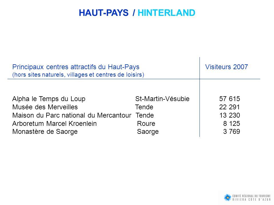 Principaux centres attractifs du Haut-Pays Visiteurs 2007 (hors sites naturels, villages et centres de loisirs) Alpha le Temps du Loup St-Martin-Vésub