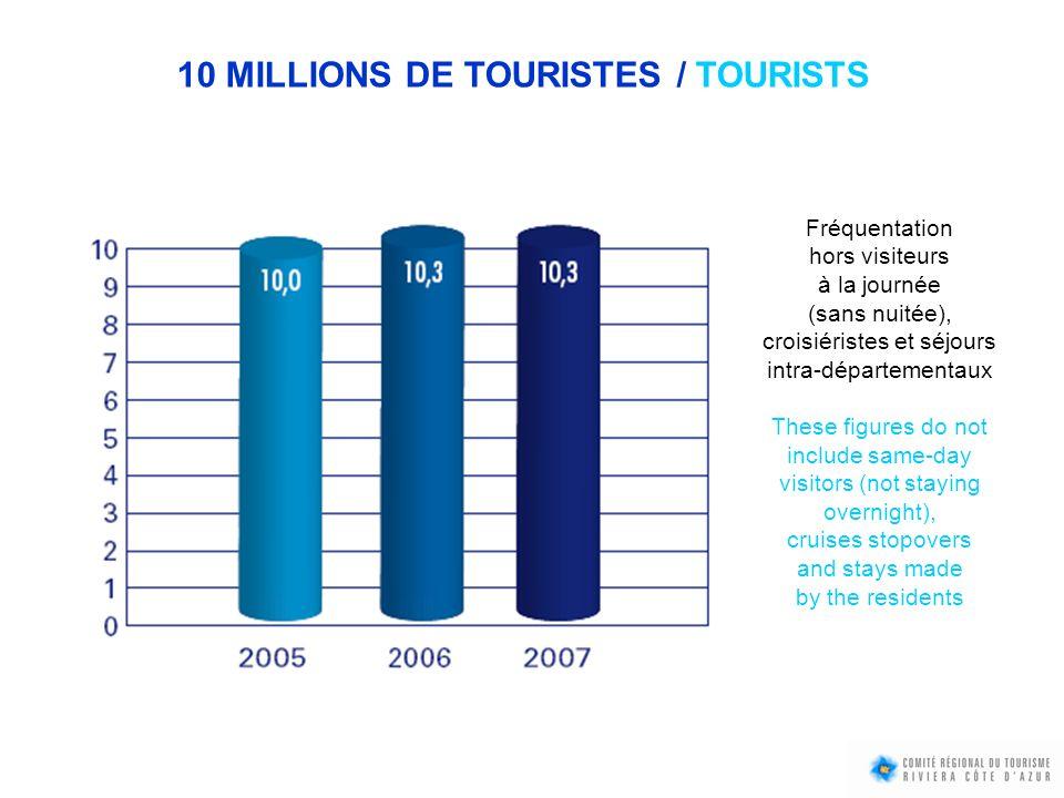 10 MILLIONS DE TOURISTES / TOURISTS Fréquentation hors visiteurs à la journée (sans nuitée), croisiéristes et séjours intra-départementaux These figur