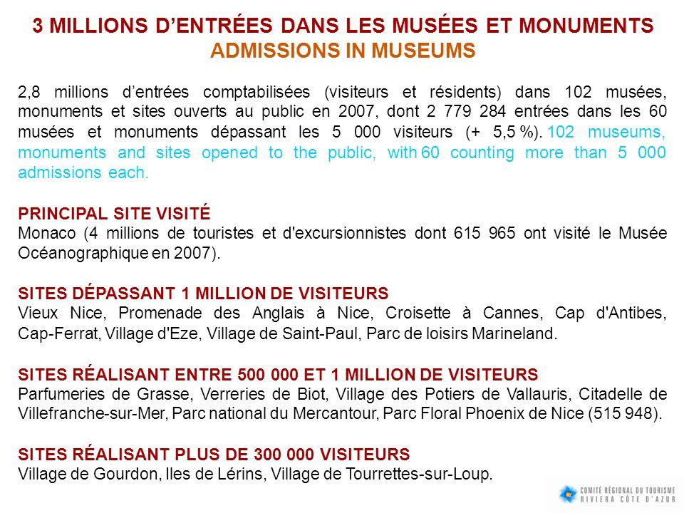 3 MILLIONS DENTRÉES DANS LES MUSÉES ET MONUMENTS ADMISSIONS IN MUSEUMS 2,8 millions dentrées comptabilisées (visiteurs et résidents) dans 102 musées,
