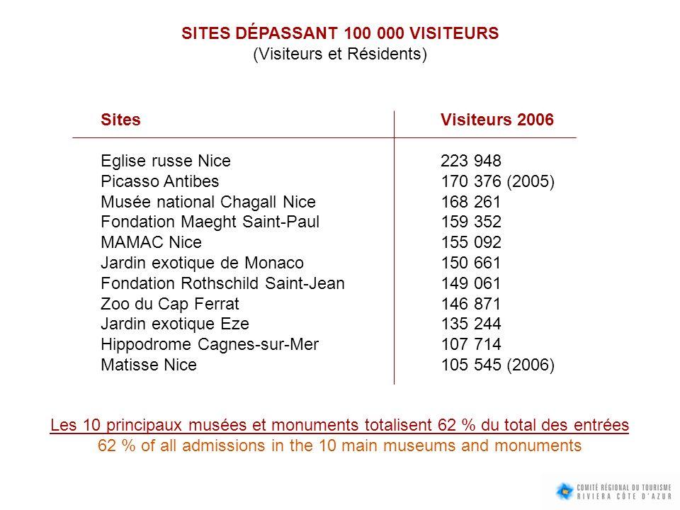 SITES DÉPASSANT 100 000 VISITEURS (Visiteurs et Résidents) SitesVisiteurs 2006 Eglise russe Nice223 948 Picasso Antibes170 376 (2005) Musée national C