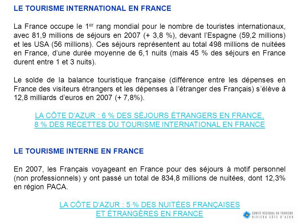 LE TOURISME INTERNATIONAL EN FRANCE La France occupe le 1 er rang mondial pour le nombre de touristes internationaux, avec 81,9 millions de séjours en