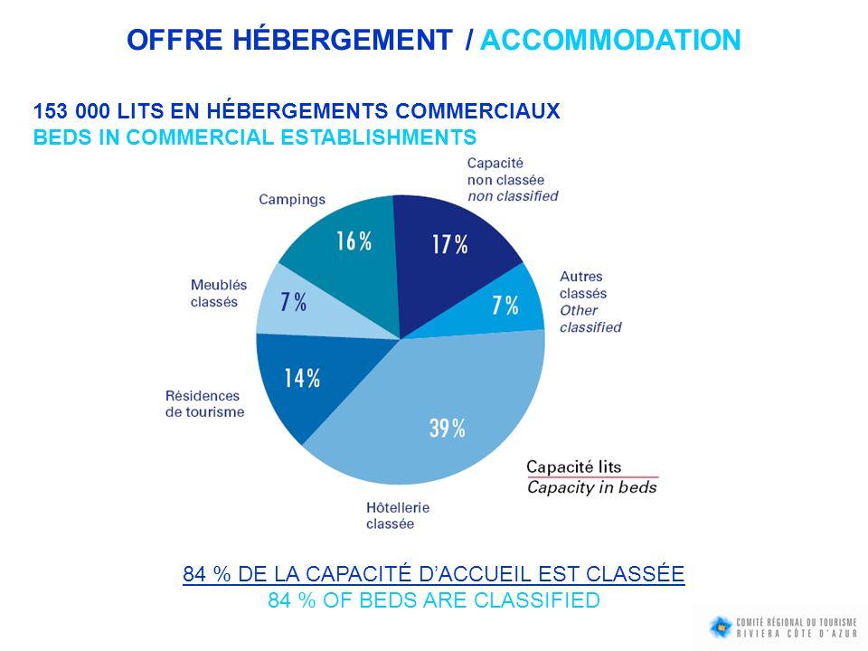 OFFRE HÉBERGEMENT / ACCOMMODATION 153 000 LITS EN HÉBERGEMENTS COMMERCIAUX BEDS IN COMMERCIAL ESTABLISHMENTS 84 % DE LA CAPACITÉ DACCUEIL EST CLASSÉE