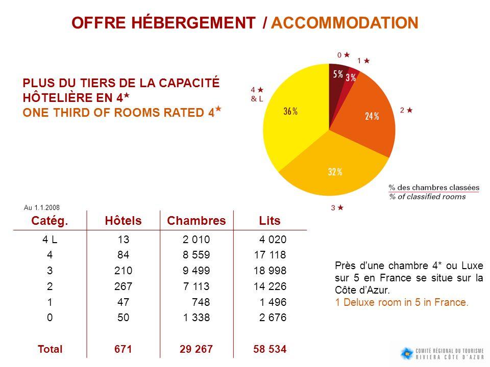 OFFRE HÉBERGEMENT / ACCOMMODATION PLUS DU TIERS DE LA CAPACITÉ HÔTELIÈRE EN 4 ONE THIRD OF ROOMS RATED 4 Catég.HôtelsChambresLits 4 L 4 3 2 1 0 Total