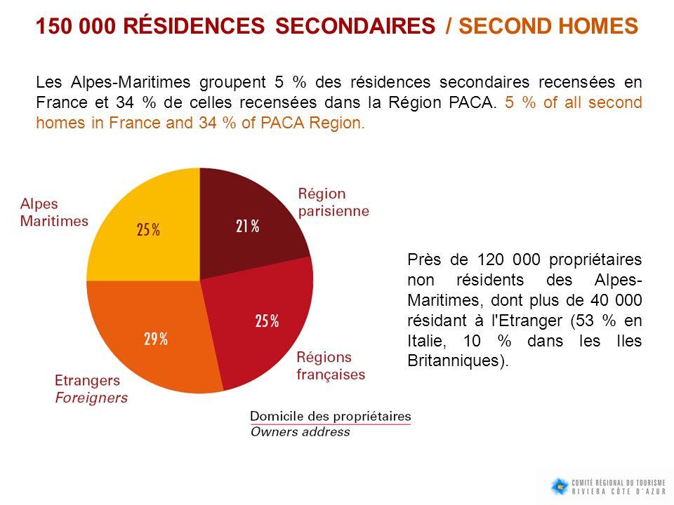 150 000 RÉSIDENCES SECONDAIRES / SECOND HOMES Les Alpes-Maritimes groupent 5 % des résidences secondaires recensées en France et 34 % de celles recens