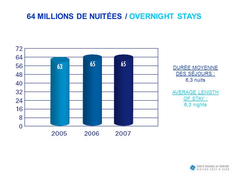 64 MILLIONS DE NUITÉES / OVERNIGHT STAYS DURÉE MOYENNE DES SÉJOURS : 6,3 nuits AVERAGE LENGTH OF STAY : 6,3 nights