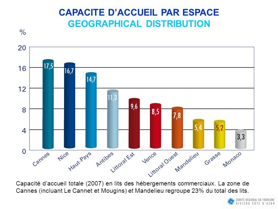 Capacité daccueil totale (2007) en lits des hébergements commerciaux. La zone de Cannes (incluant Le Cannet et Mougins) et Mandelieu regroupe 23% du t