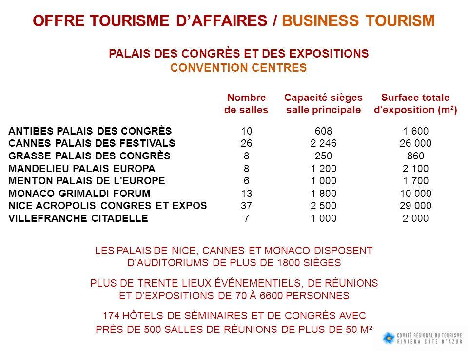 OFFRE TOURISME DAFFAIRES / BUSINESS TOURISM PALAIS DES CONGRÈS ET DES EXPOSITIONS CONVENTION CENTRES Nombre de salles Capacité sièges salle principale