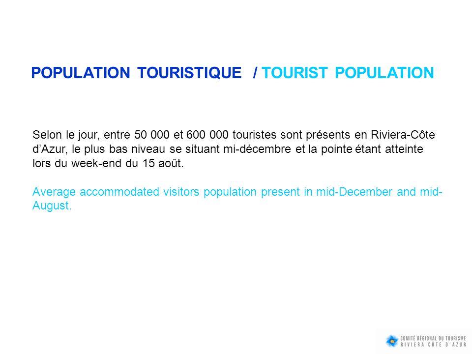 POPULATION TOURISTIQUE / TOURIST POPULATION Selon le jour, entre 50 000 et 600 000 touristes sont présents en Riviera-Côte dAzur, le plus bas niveau s