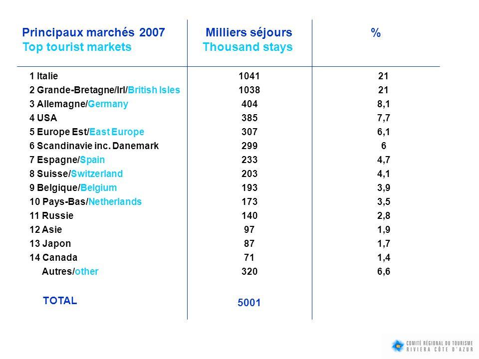 TAUX DE CLIENTÈLE ÉTRANGÈRE (% séjours) / FOREIGNERS RATE (% stays) : Hôtels 028 % Campings41 % Résidences de Tourisme43 % Hôtels 464 % Hôtels à Monaco 82 %