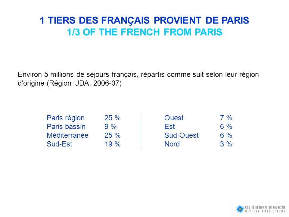 DÉPENSES DES TOURISTES : 4,5 MILLIARDS D EUROS 4,5 BILLION EUROS IN TOURIST EXPENDITURES Dépenses 2007 liées aux séjours, hors transport et investissements, auxquelles il faut ajouter le produit des jeux dans les casinos : 516 millions deuros en 2007/08 (dont 43 % à Monaco).