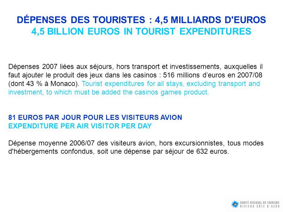 DÉPENSES DES TOURISTES : 4,5 MILLIARDS D'EUROS 4,5 BILLION EUROS IN TOURIST EXPENDITURES Dépenses 2007 liées aux séjours, hors transport et investisse