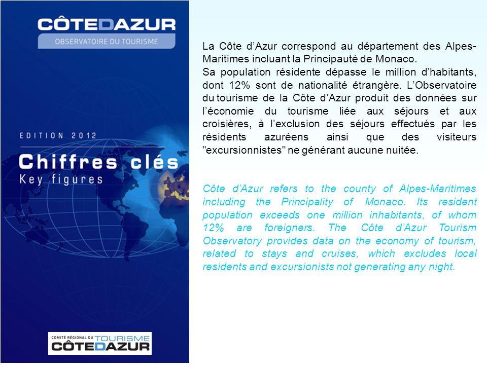 La Côte dAzur correspond au département des Alpes- Maritimes incluant la Principauté de Monaco. Sa population résidente dépasse le million dhabitants,