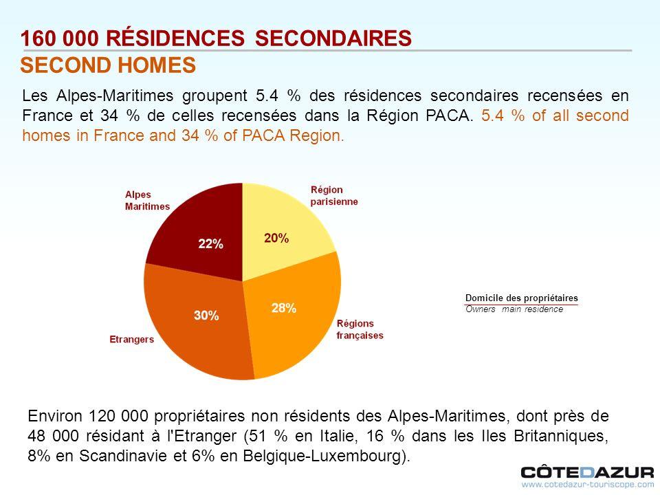 Domicile des propriétaires Owners main residence 160 000 RÉSIDENCES SECONDAIRES SECOND HOMES Les Alpes-Maritimes groupent 5.4 % des résidences seconda
