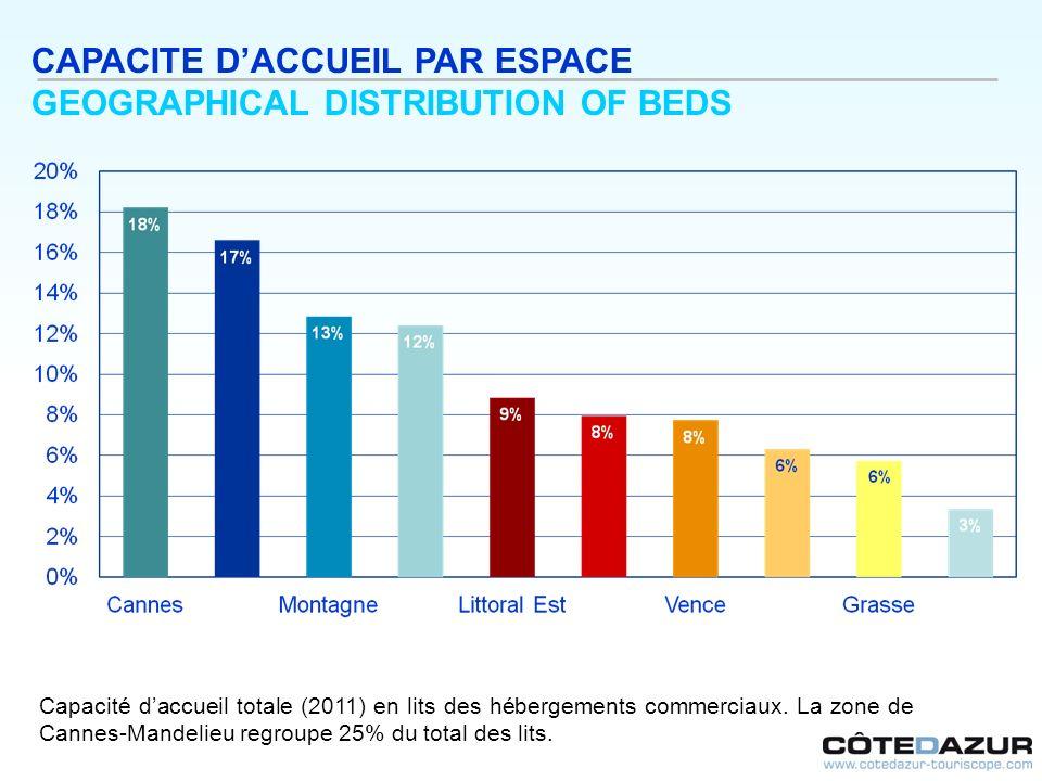 CAPACITE DACCUEIL PAR ESPACE GEOGRAPHICAL DISTRIBUTION OF BEDS Capacité daccueil totale (2011) en lits des hébergements commerciaux. La zone de Cannes