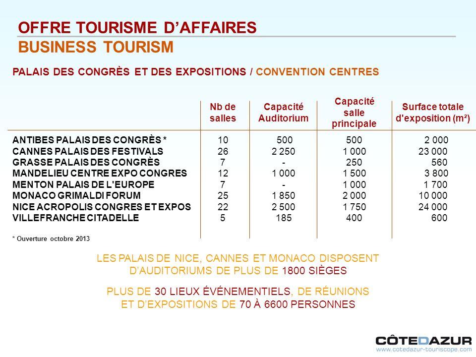 OFFRE TOURISME DAFFAIRES BUSINESS TOURISM PALAIS DES CONGRÈS ET DES EXPOSITIONS / CONVENTION CENTRES Nb de salles Capacité Auditorium Capacité salle p
