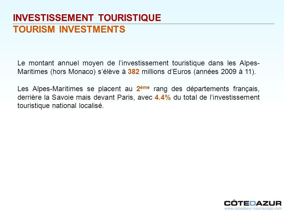 Le montant annuel moyen de linvestissement touristique dans les Alpes- Maritimes (hors Monaco) sélève à 382 millions dEuros (années 2009 à 11). Les Al