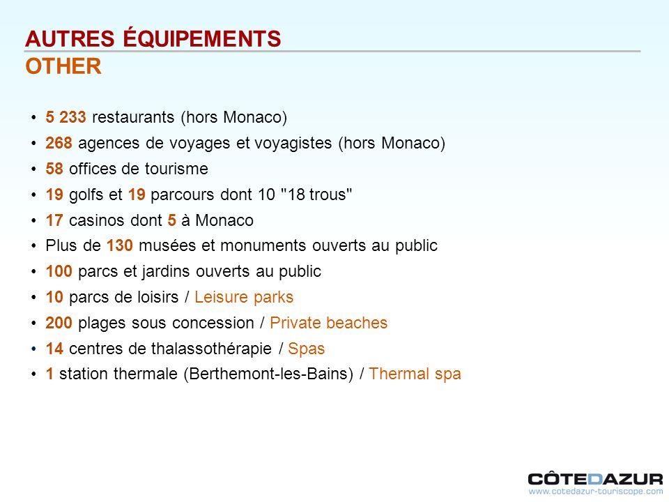 AUTRES ÉQUIPEMENTS OTHER 5 233 restaurants (hors Monaco) 268 agences de voyages et voyagistes (hors Monaco) 58 offices de tourisme 19 golfs et 19 parc