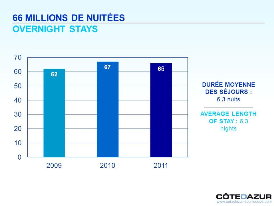 66 MILLIONS DE NUITÉES OVERNIGHT STAYS DURÉE MOYENNE DES SÉJOURS : 6.3 nuits AVERAGE LENGTH OF STAY : 6.3 nights