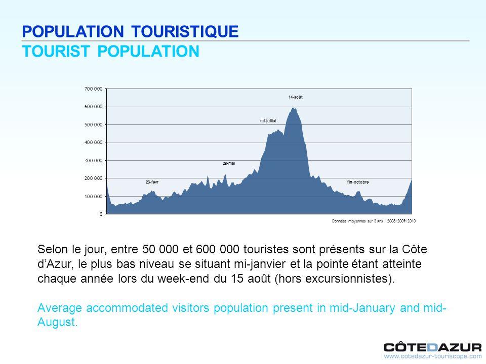 POPULATION TOURISTIQUE TOURIST POPULATION Selon le jour, entre 50 000 et 600 000 touristes sont présents sur la Côte dAzur, le plus bas niveau se situ