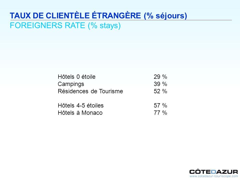 TAUX DE CLIENTÈLE ÉTRANGÈRE (% séjours) FOREIGNERS RATE (% stays) Hôtels 0 étoile29 % Campings39 % Résidences de Tourisme52 % Hôtels 4-5 étoiles57 % H