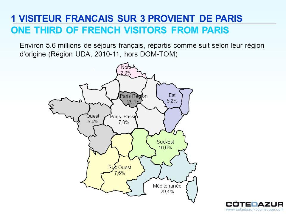 1 VISITEUR FRANCAIS SUR 3 PROVIENT DE PARIS ONE THIRD OF FRENCH VISITORS FROM PARIS Environ 5.6 millions de séjours français, répartis comme suit selo