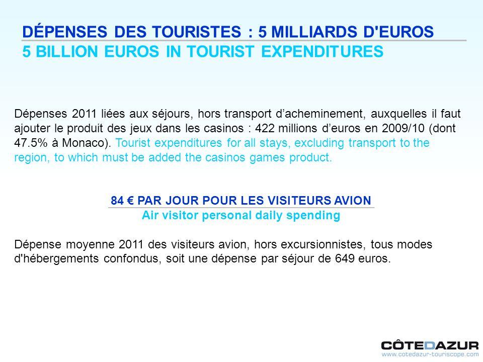 DÉPENSES DES TOURISTES : 5 MILLIARDS D'EUROS 5 BILLION EUROS IN TOURIST EXPENDITURES Dépenses 2011 liées aux séjours, hors transport dacheminement, au