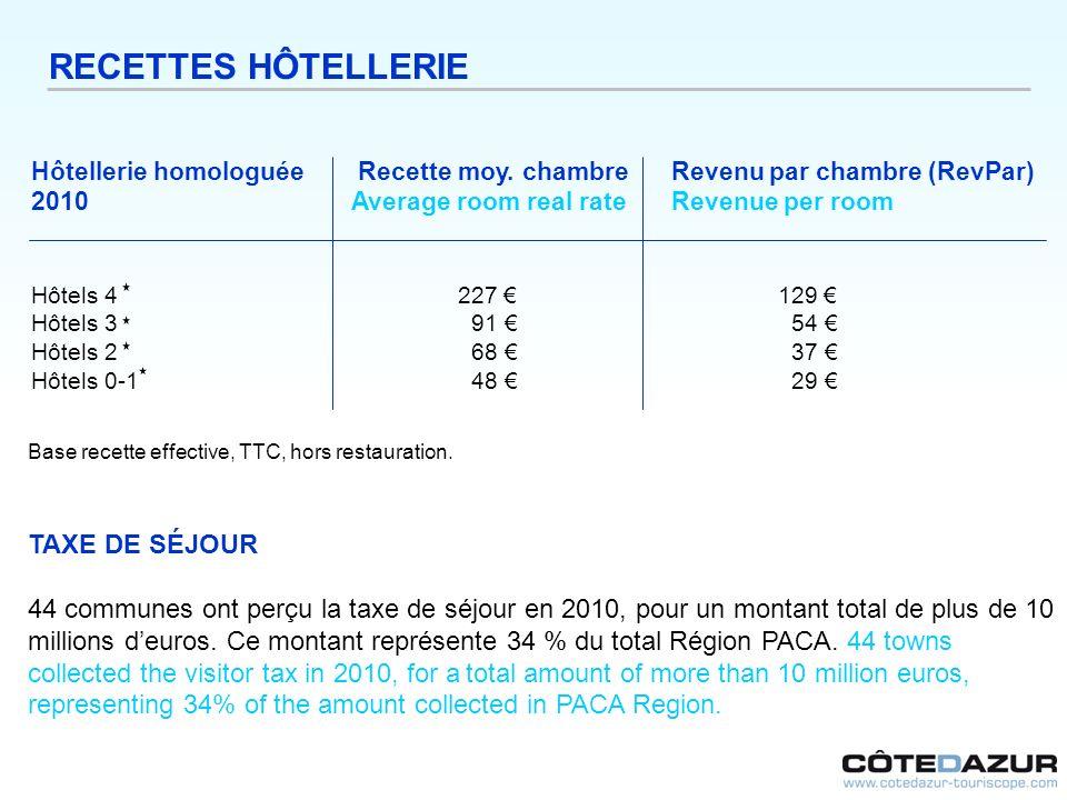 Hôtellerie homologuée Recette moy. chambre Revenu par chambre (RevPar) 2010Average room real rateRevenue per room Hôtels 4 227 129 Hôtels 3 91 54 Hôte