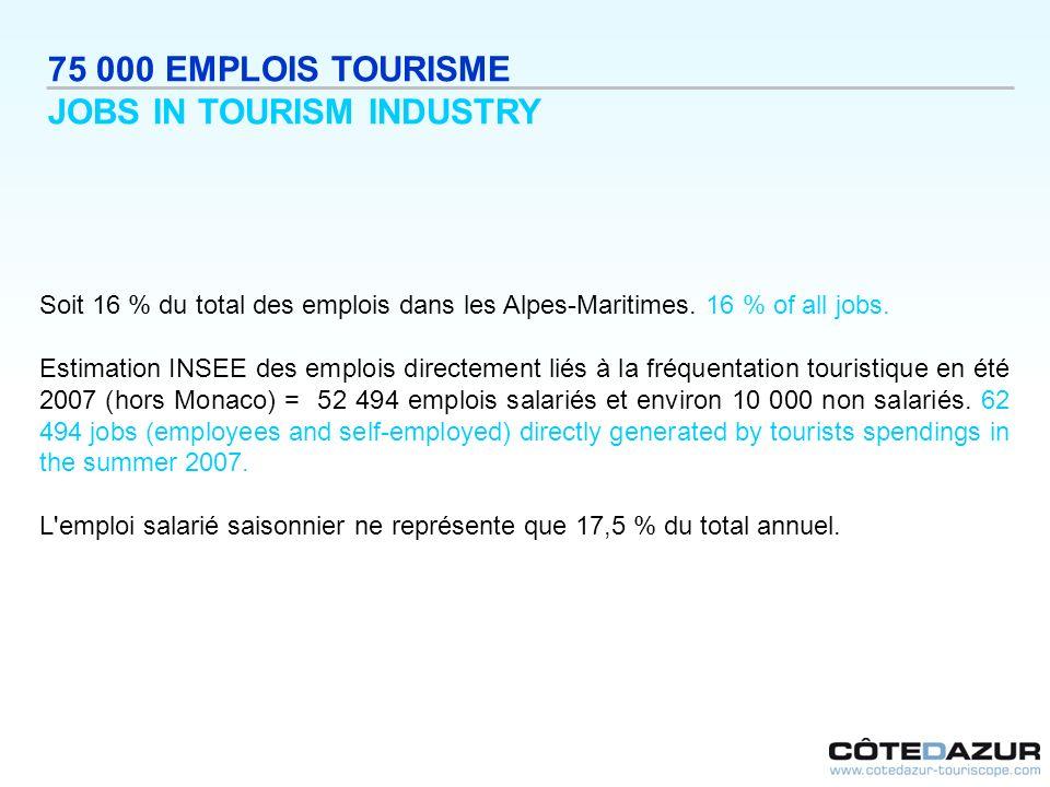 Soit 16 % du total des emplois dans les Alpes-Maritimes. 16 % of all jobs. Estimation INSEE des emplois directement liés à la fréquentation touristiqu