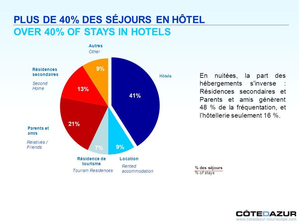PLUS DE 40% DES SÉJOURS EN HÔTEL OVER 40% OF STAYS IN HOTELS En nuitées, la part des hébergements s'inverse : Résidences secondaires et Parents et ami