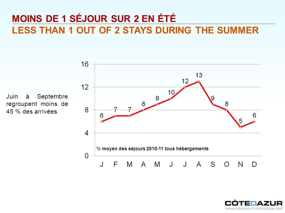 MOINS DE 1 SÉJOUR SUR 2 EN ÉTÉ LESS THAN 1 OUT OF 2 STAYS DURING THE SUMMER Juin à Septembre regroupent moins de 45 % des arrivées % moyen des séjours