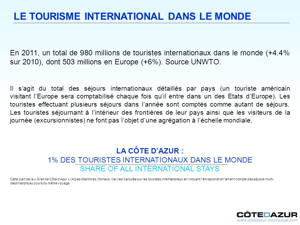 LE TOURISME INTERNATIONAL DANS LE MONDE En 2011, un total de 980 millions de touristes internationaux dans le monde (+4.4% sur 2010), dont 503 millions en Europe (+6%).
