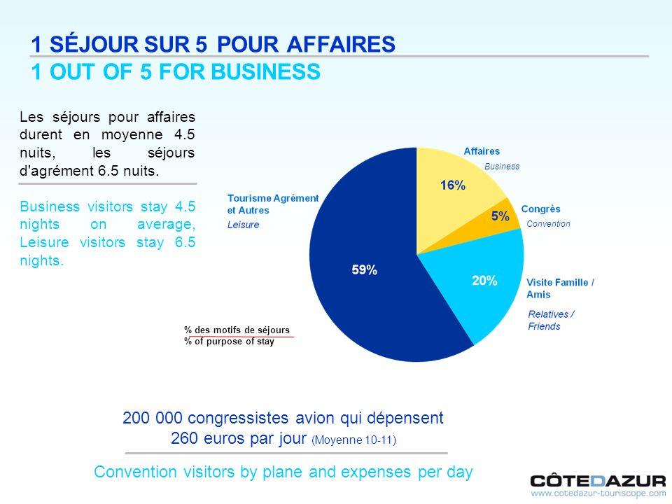 1 SÉJOUR SUR 5 POUR AFFAIRES 1 OUT OF 5 FOR BUSINESS Les séjours pour affaires durent en moyenne 4.5 nuits, les séjours d'agrément 6.5 nuits. Business