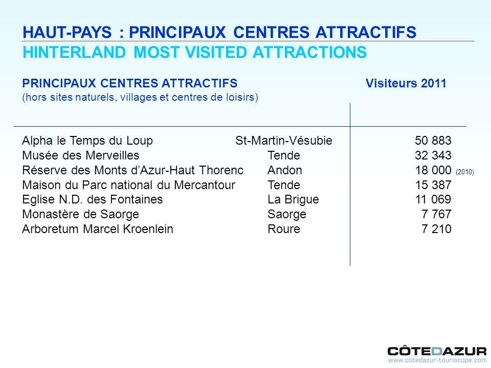 PRINCIPAUX CENTRES ATTRACTIFS Visiteurs 2011 (hors sites naturels, villages et centres de loisirs) Alpha le Temps du Loup St-Martin-Vésubie 50 883 Mus