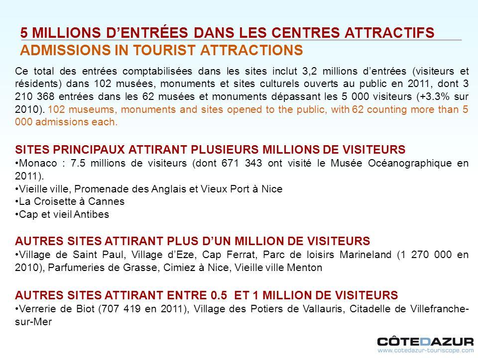5 MILLIONS DENTRÉES DANS LES CENTRES ATTRACTIFS ADMISSIONS IN TOURIST ATTRACTIONS Ce total des entrées comptabilisées dans les sites inclut 3,2 millio