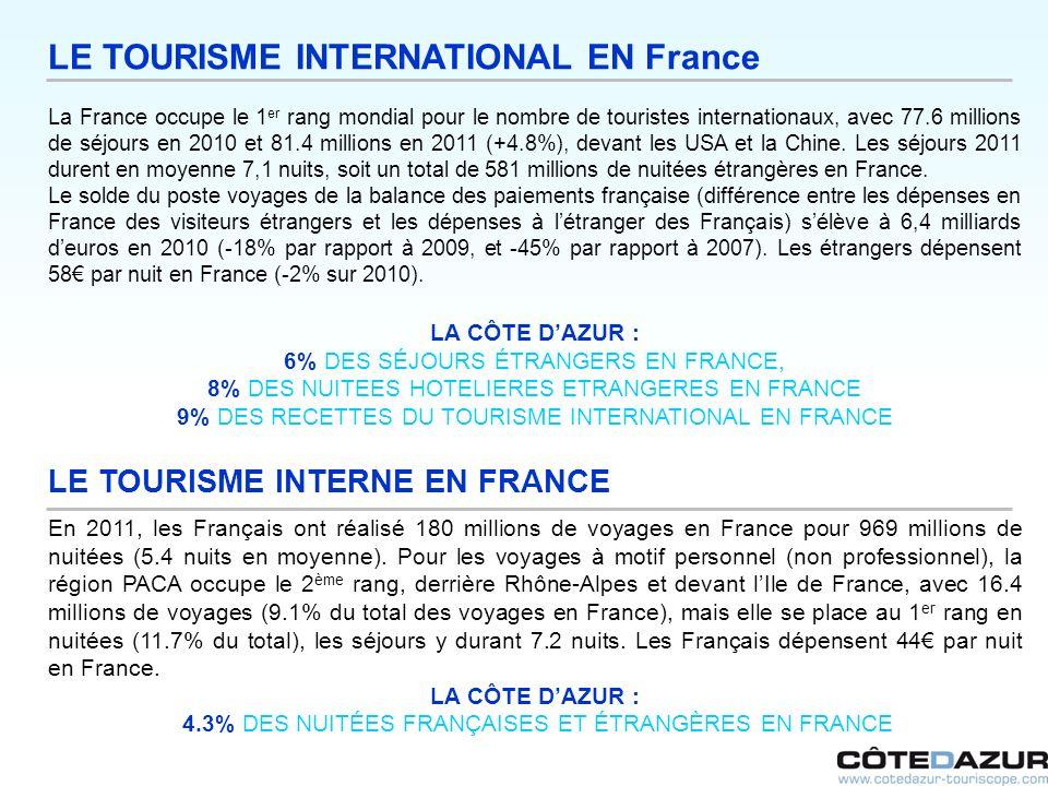 LE TOURISME INTERNATIONAL EN France La France occupe le 1 er rang mondial pour le nombre de touristes internationaux, avec 77.6 millions de séjours en