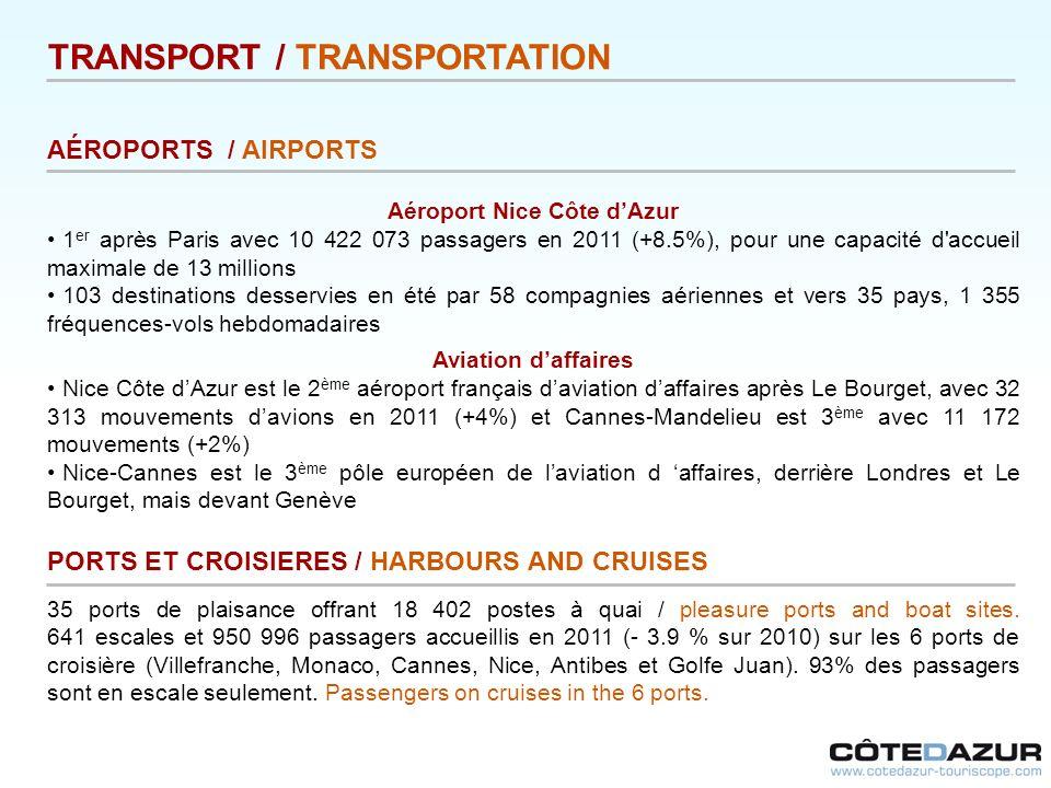 TRANSPORT / TRANSPORTATION AÉROPORTS / AIRPORTS Aéroport Nice Côte dAzur 1 er après Paris avec 10 422 073 passagers en 2011 (+8.5%), pour une capacité