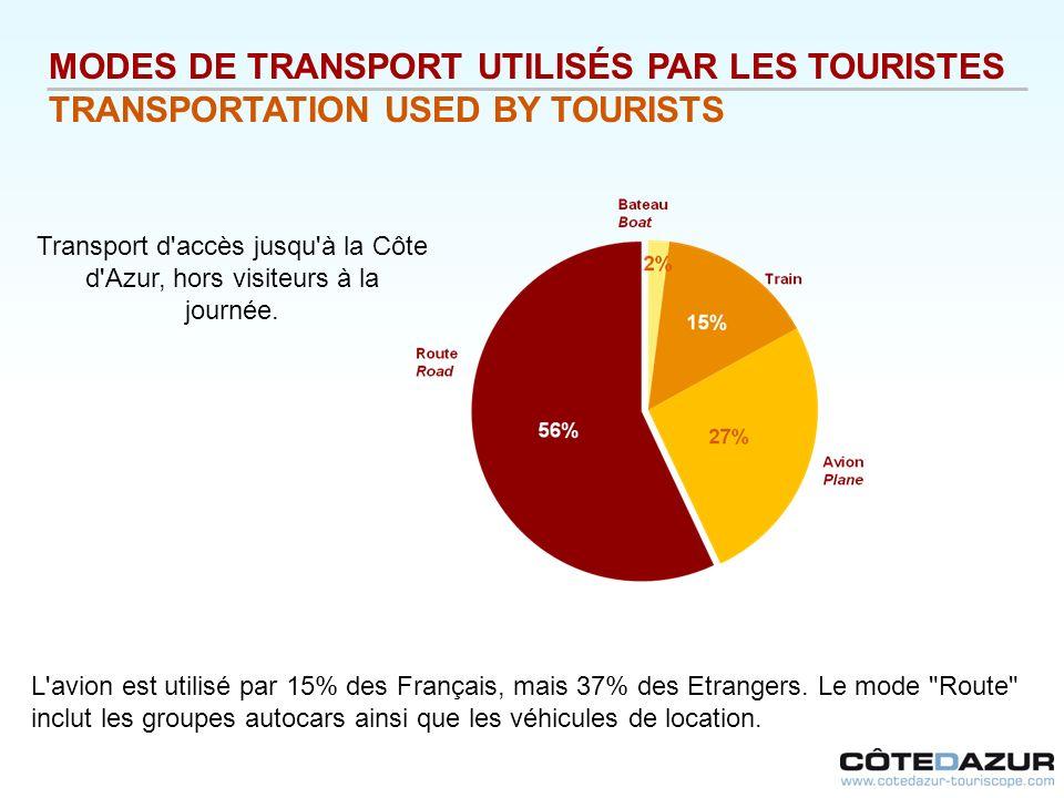 MODES DE TRANSPORT UTILISÉS PAR LES TOURISTES TRANSPORTATION USED BY TOURISTS L'avion est utilisé par 15% des Français, mais 37% des Etrangers. Le mod