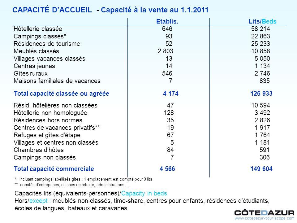 CAPACITÉ DACCUEIL - Capacité à la vente au 1.1.2011 Etablis. Lits/Beds Hôtellerie classée64658 214 Campings classés* 9322 863 Résidences de tourisme 5