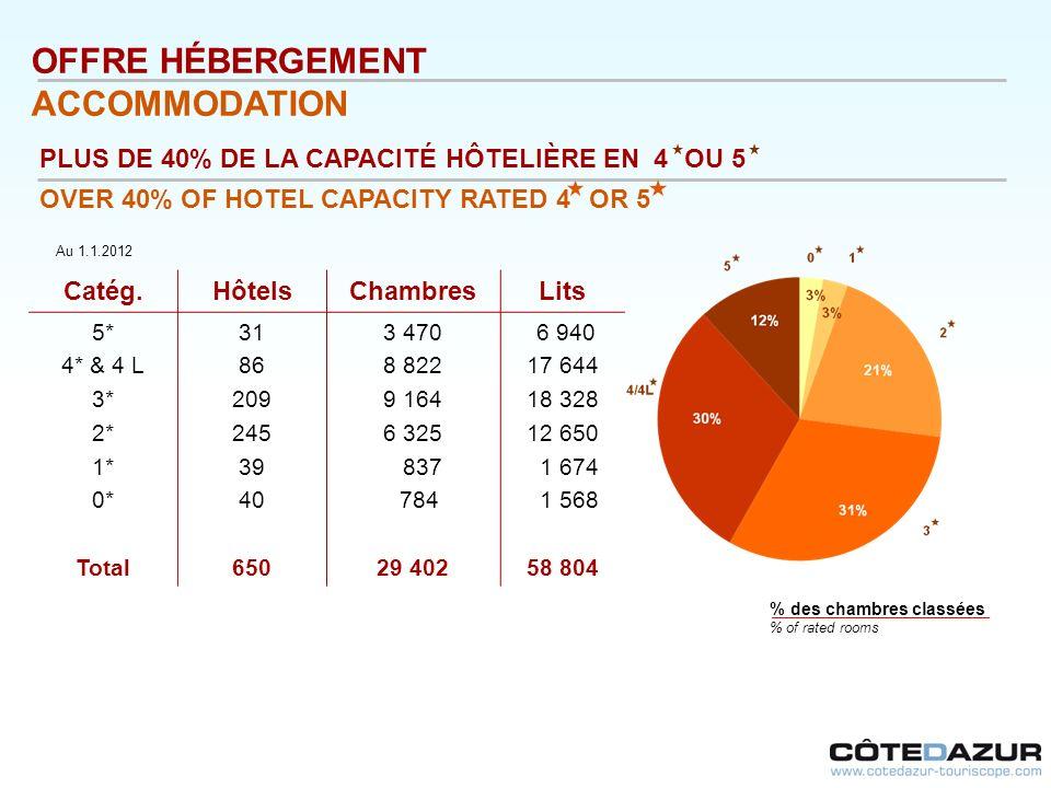 % des chambres classées % of rated rooms OFFRE HÉBERGEMENT ACCOMMODATION Catég.HôtelsChambresLits 5* 4* & 4 L 3* 2* 1* 0* Total 31 86 209 245 39 40 65