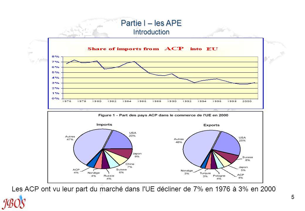 5 Partie I – les APE Introduction Les ACP ont vu leur part du marché dans l'UE décliner de 7% en 1976 à 3% en 2000