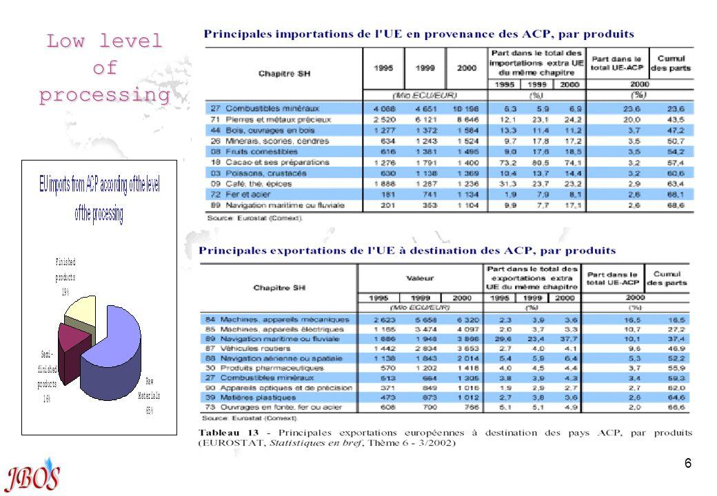 6 Low level of processing Partie I – les APE Introduction
