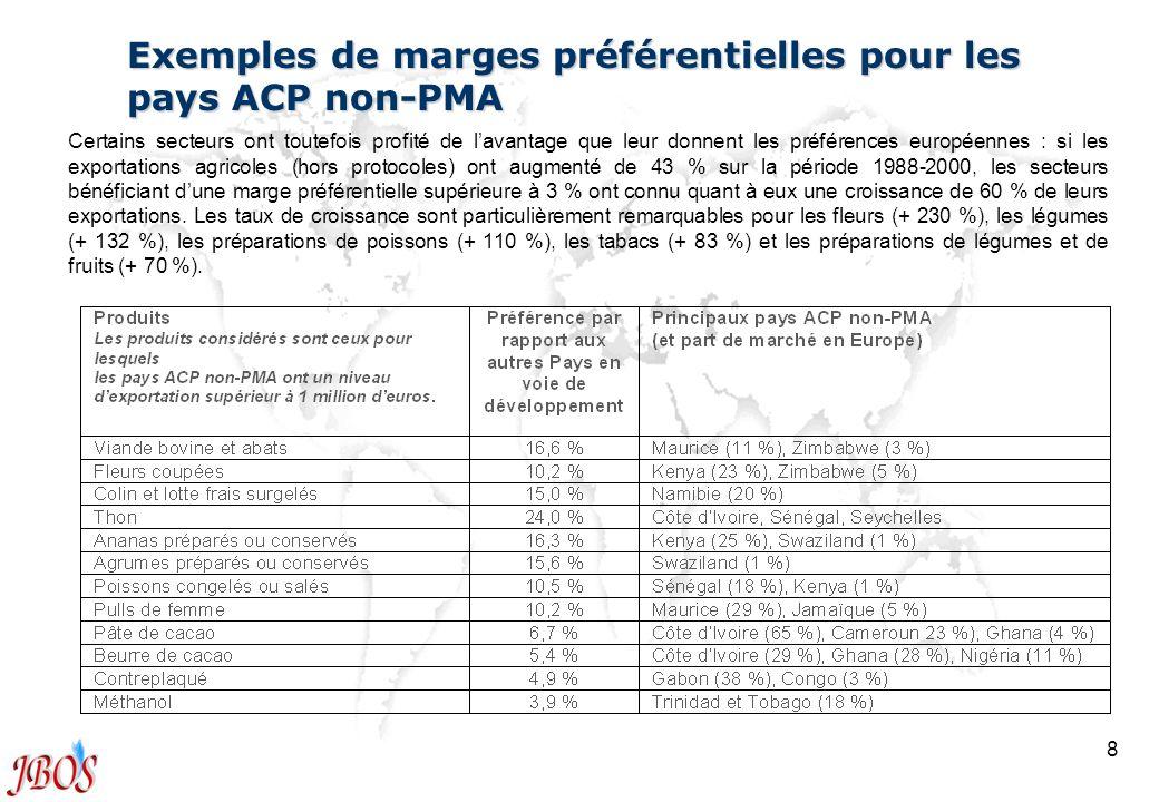 8 Exemples de marges préférentielles pour les pays ACP non-PMA Certains secteurs ont toutefois profité de lavantage que leur donnent les préférences e