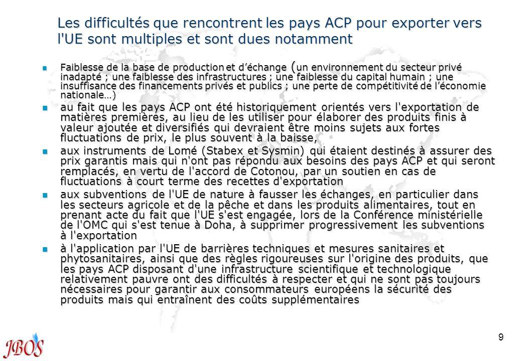 9 Les difficultés que rencontrent les pays ACP pour exporter vers l'UE sont multiples et sont dues notamment n Faiblesse de la base de production et d