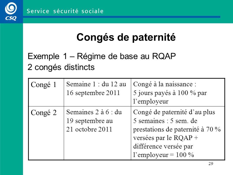 30 Congés de paternité Exemple 2 – Régime de base au RQAP Possibilité de 3 congés distincts Congé 1 Semaine 1 : du 12 au 16 septembre 2011 Congé à la naissance : 5 journées payées à 100 % par lemployeur Congé 2 Semaines 2 à 4 : du 9 au 27 janvier 2012 Congé de paternité dau plus 5 semaines : 3 semaines de prestations de paternité à 70 % versées par le RQAP + la différence versée par lemployeur = 100 % Congé 3 Semaines 5 et 6 : du 18 au 29 juin 2012 Congé sans traitement en prolongation du congé de paternité : 2 semaines de prestations de paternité à 70 % versées par le RQAP (sans complément de lemployeur)
