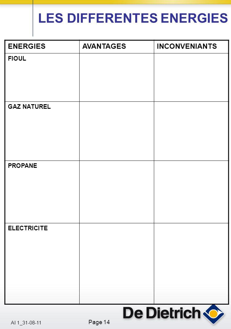 AI 1_31-08-11 Page 14 LES DIFFERENTES ENERGIES ENERGIESAVANTAGESINCONVENIANTS FIOUL GAZ NATUREL PROPANE ELECTRICITE