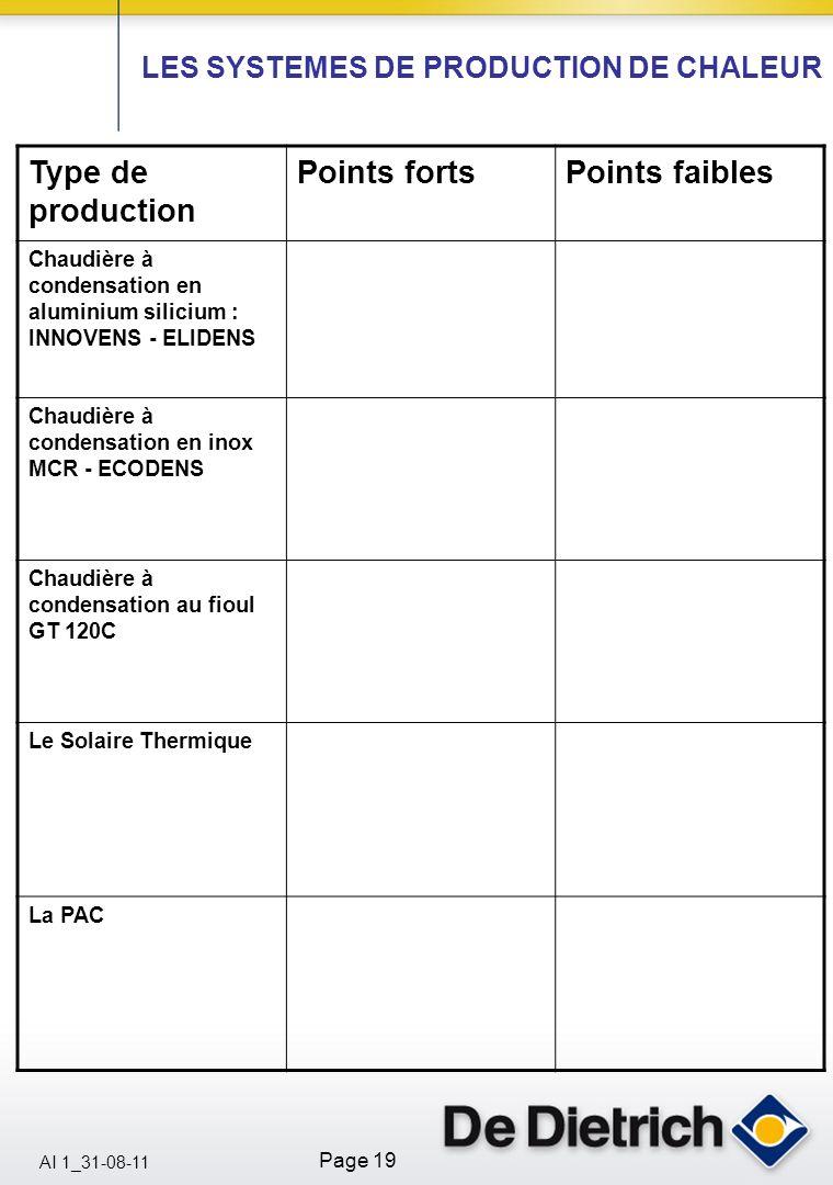 AI 1_31-08-11 Page 19 Type de production Points fortsPoints faibles Chaudière à condensation en aluminium silicium : INNOVENS - ELIDENS Chaudière à co