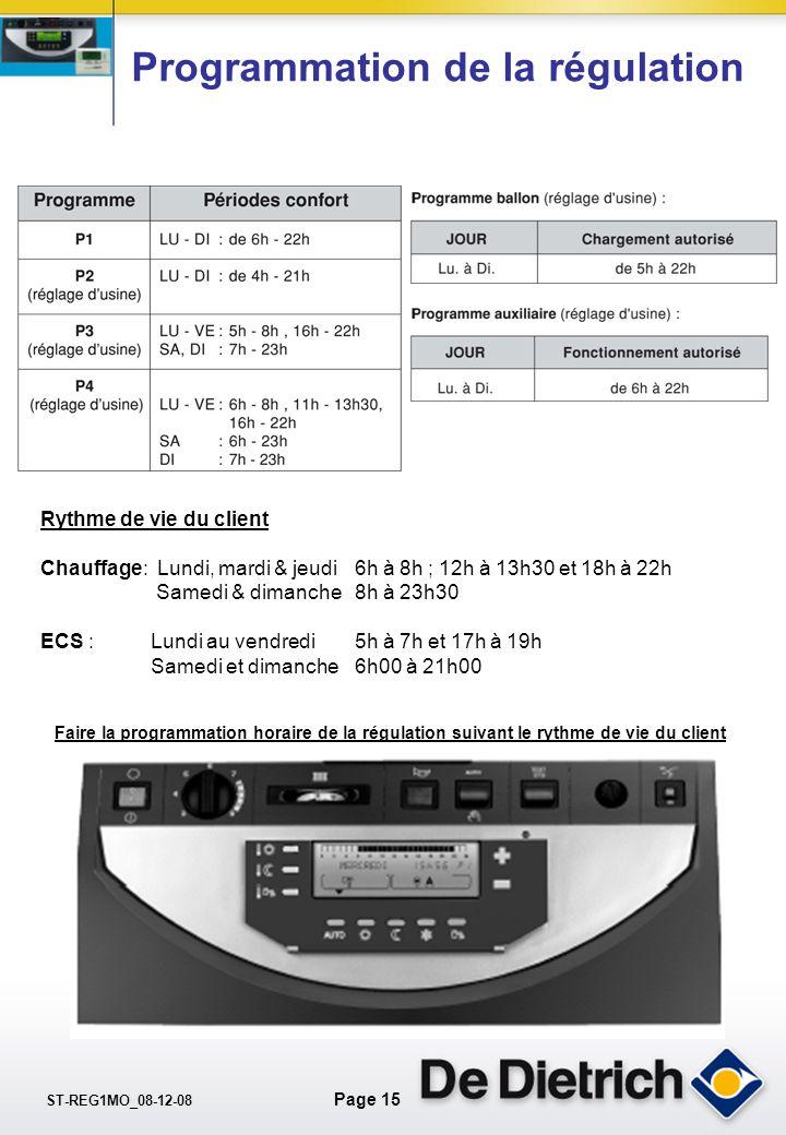 ST-REG1MO_08-12-08 Page 14 La pente de chauffe Comment définir la pente ? T° départ T° extérieure Circuit A: direct par radiateurs = 75°C / 65°C T° ex